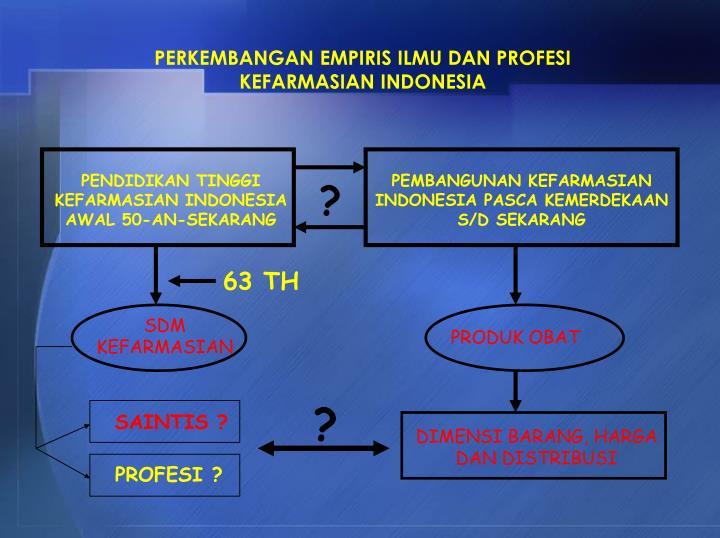 PERKEMBANGAN EMPIRIS ILMU DAN PROFESI KEFARMASIAN INDONESIA