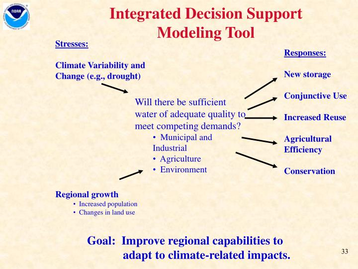 Integrated Decision Support