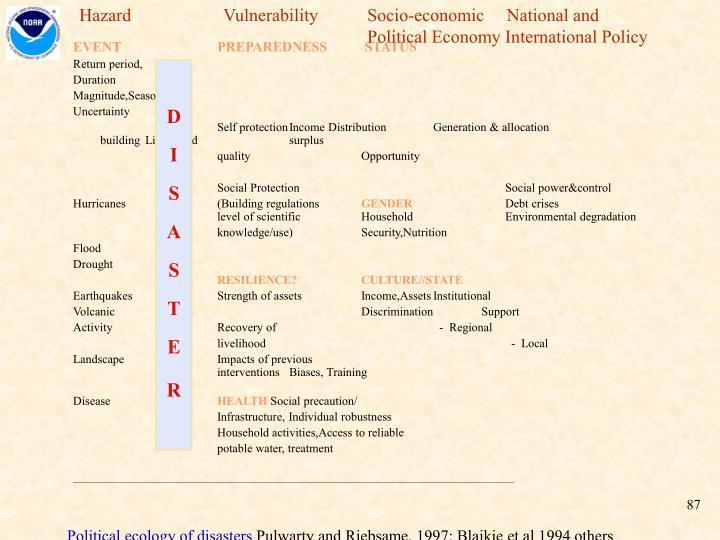 Hazard    VulnerabilitySocio-economic     National and