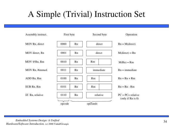 A Simple (Trivial) Instruction Set