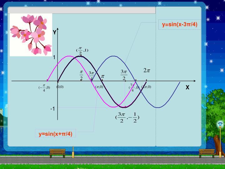 y=sin(x-3π/4)