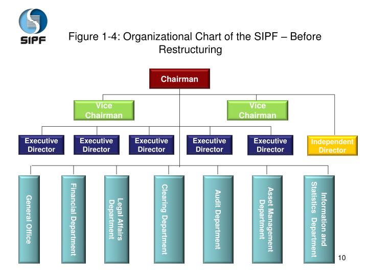 Figure 1-4: Organizational Chart of the SIPF – Before Restructuring
