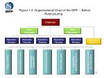 figure 1 4 organizational chart of the sipf before restructuring