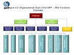 figure 4 2 organizational chart of the sipf after functions extended
