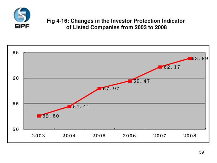 Fig 4-16: Changes in the Investor Protection Indicator