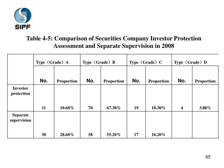 Table 4-5: Comparison of Securities Company Investor Protection Assessment and Separate Supervision in 2008