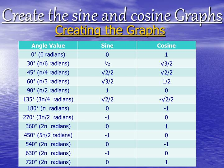 Create the sine and cosine Graphs