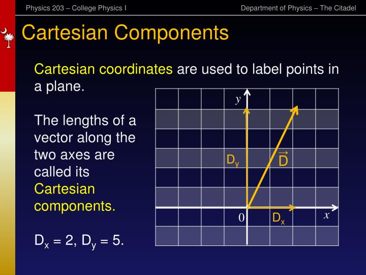 Cartesian Components