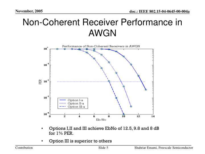 Non-Coherent Receiver Performance in AWGN