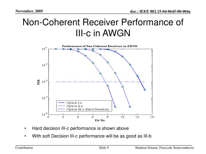 Non-Coherent Receiver Performance of III-c in AWGN