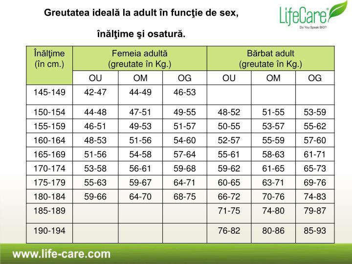 Greutatea ideală la adult în funcţie de sex,