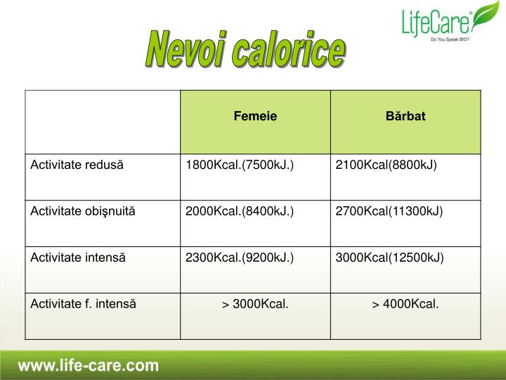 Nevoi calorice