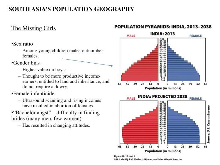 SOUTH ASIA'S POPULATION GEOGRAPHY