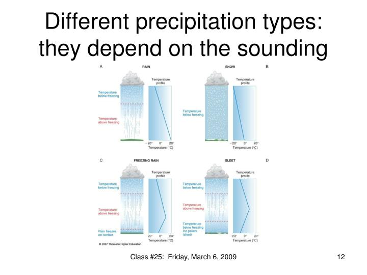 Different precipitation types:  they depend on the sounding