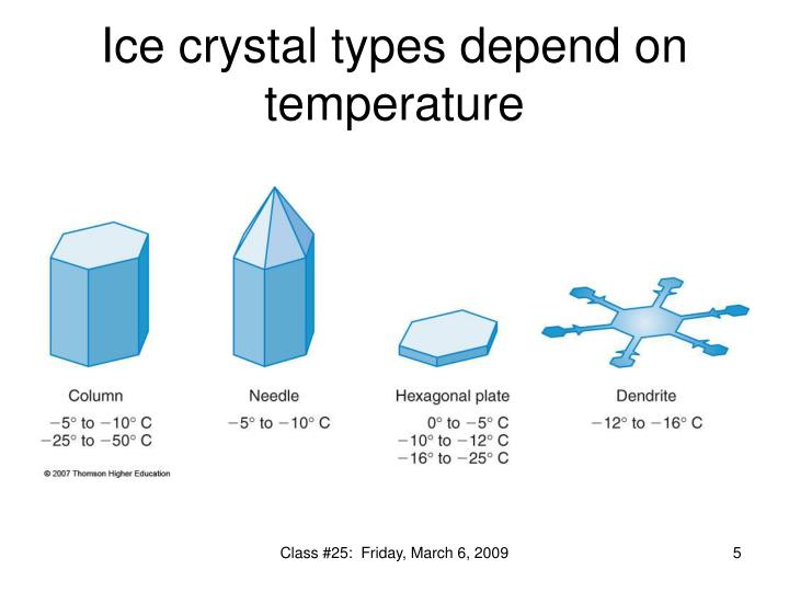 Ice crystal types depend on temperature