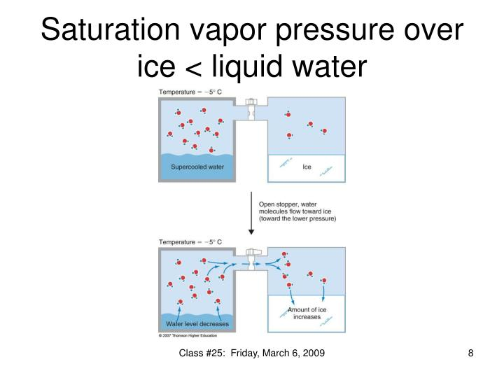 Saturation vapor pressure over ice < liquid water