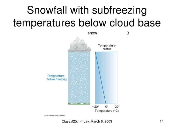 Snowfall with subfreezing temperatures below cloud base