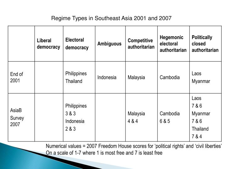 Regime Types in Southeast Asia 2001 and 2007