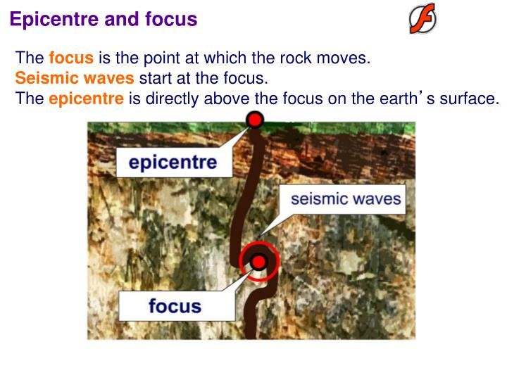 Epicentre and focus