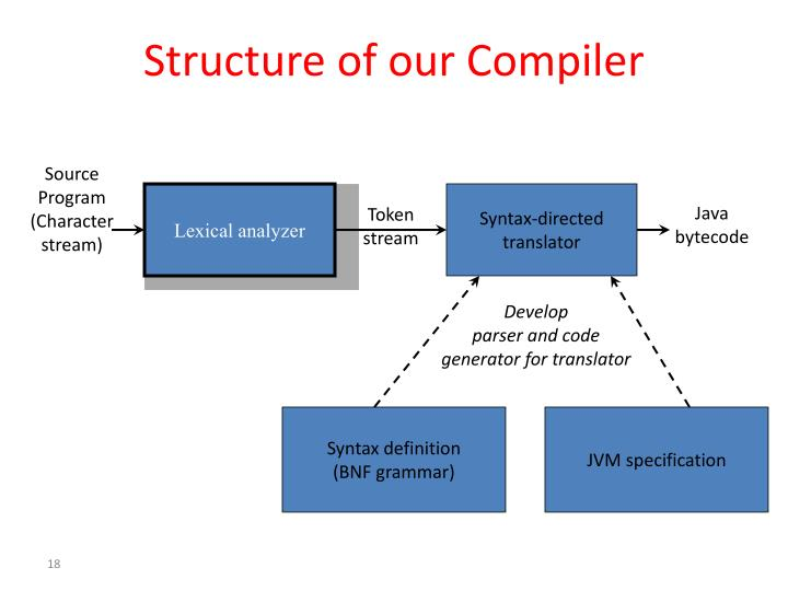 Structure of our Compiler