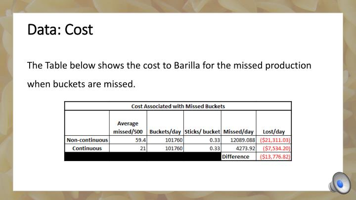 Data: Cost