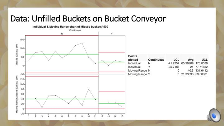 Data: Unfilled Buckets on Bucket Conveyor