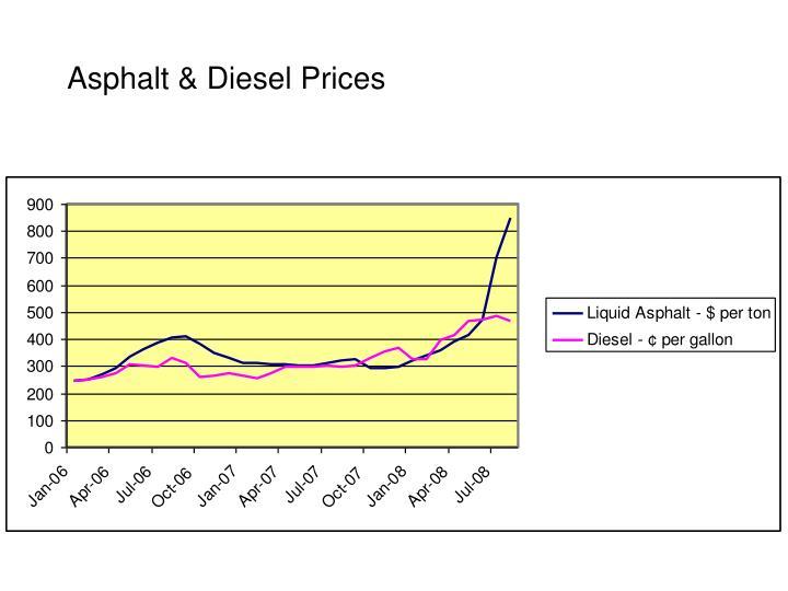 Asphalt & Diesel Prices