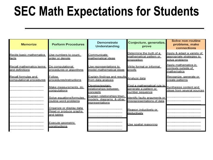 SEC Math Expectations for Students