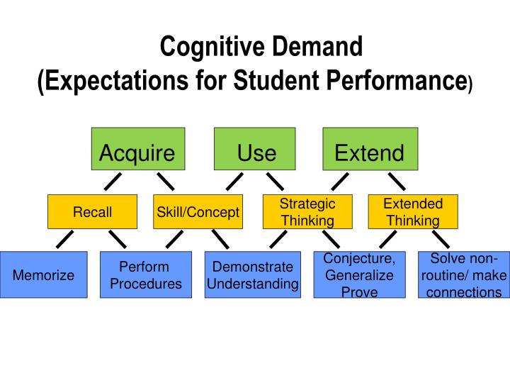 Cognitive Demand                                                  (Expectations for Student Performance