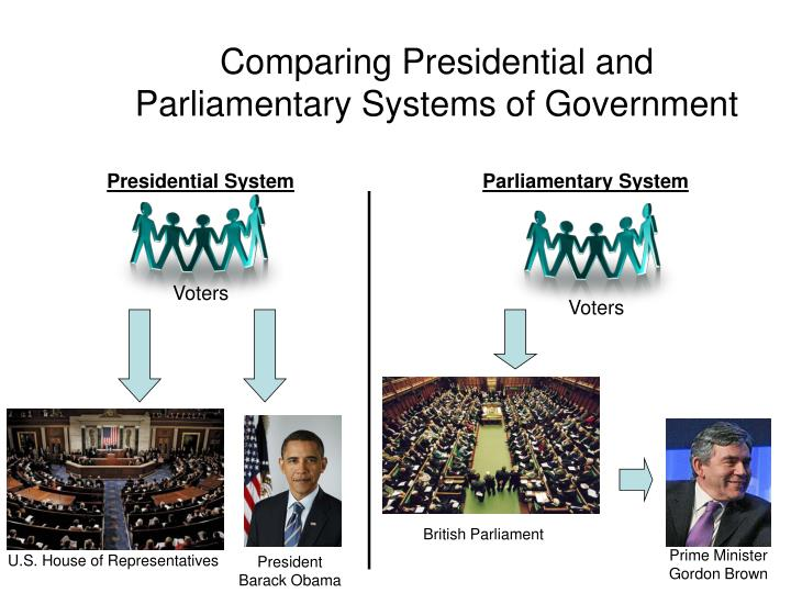 Comparing Presidential and Parliamentary Systems of Government