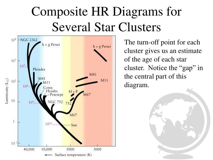 Composite HR Diagrams for Several Star Clusters