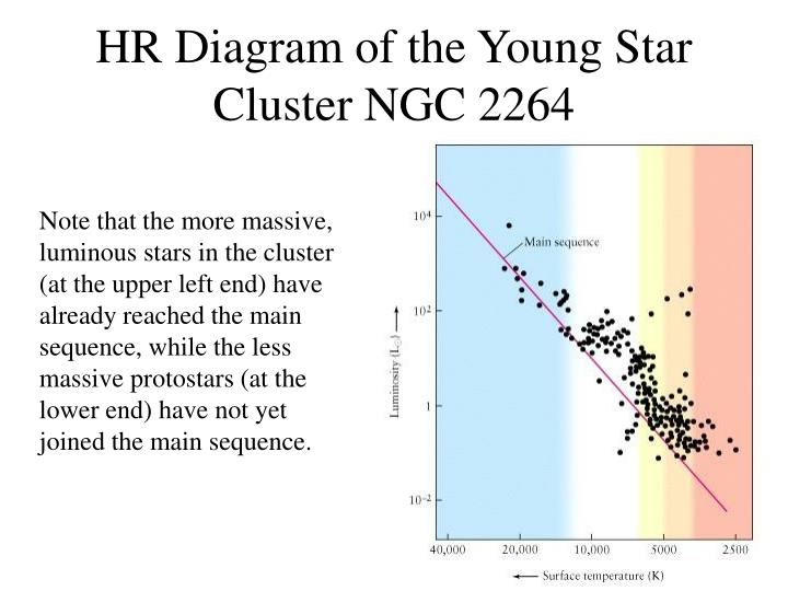 HR Diagram of the Young Star Cluster NGC 2264
