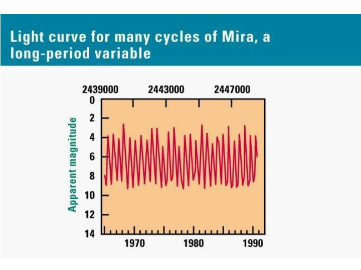 Mira:  A Long-Period Variable