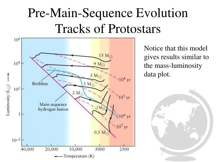 Pre-Main-Sequence Evolution Tracks of Protostars