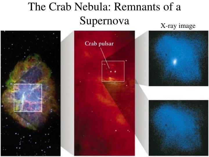 The Crab Nebula: Remnants of a Supernova