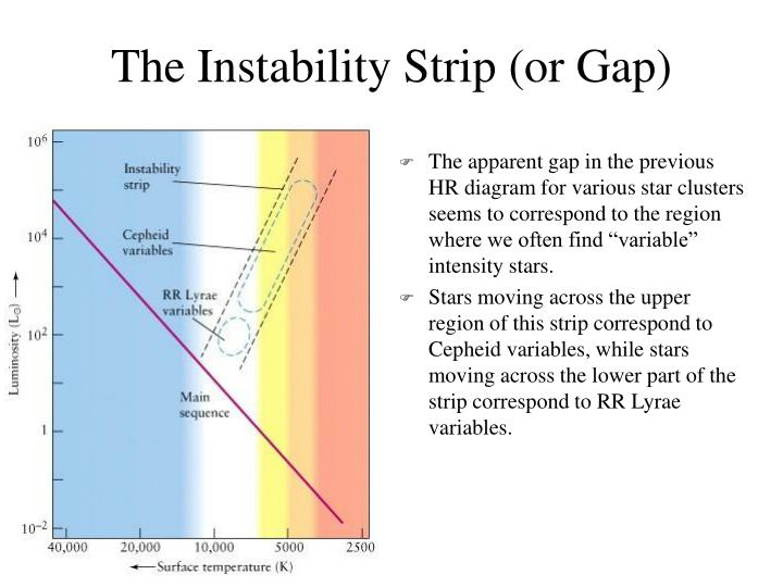 The Instability Strip (or Gap)