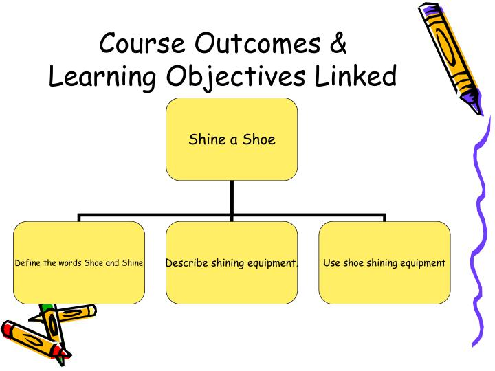 Course Outcomes & Learning Objectives Linked