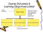 course outcomes learning objectives linked3