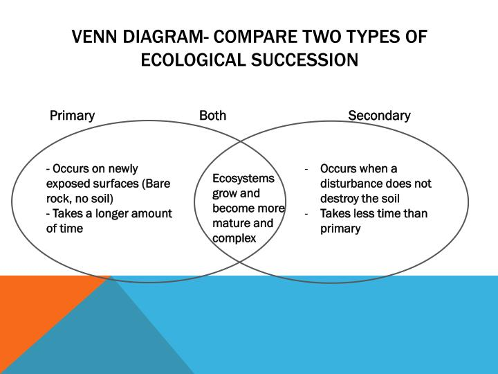 Venn Diagram- Compare two types of ecological succession