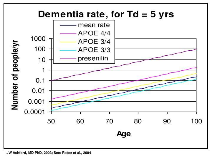 JW Ashford, MD PhD, 2003; See: Raber et al., 2004