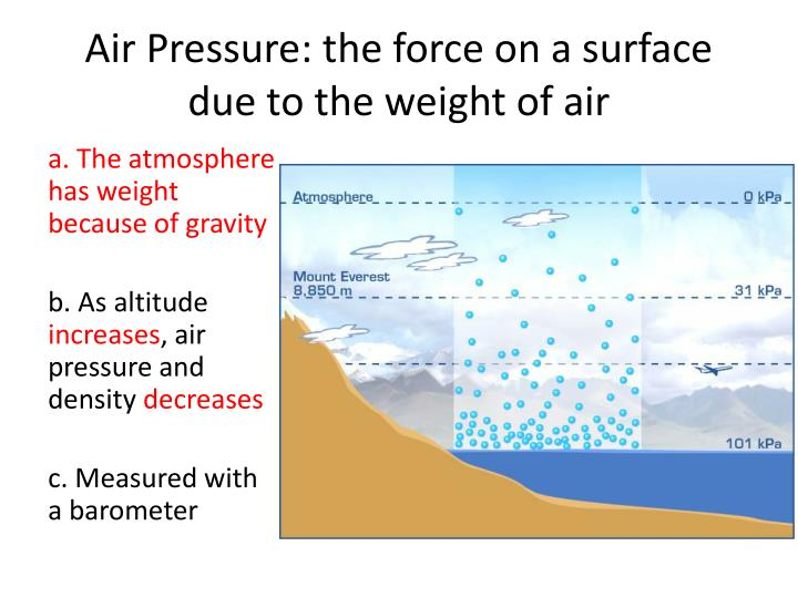 Air Pressure: the force on a surface due to the weight of air