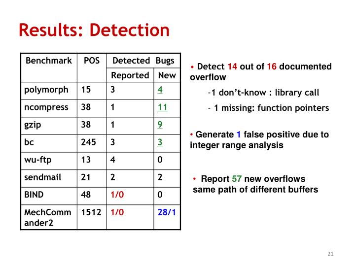 Results: Detection