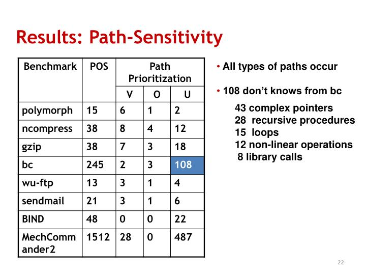Results: Path-Sensitivity