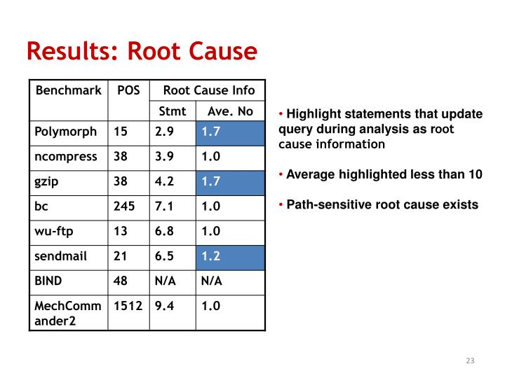 Results: Root Cause