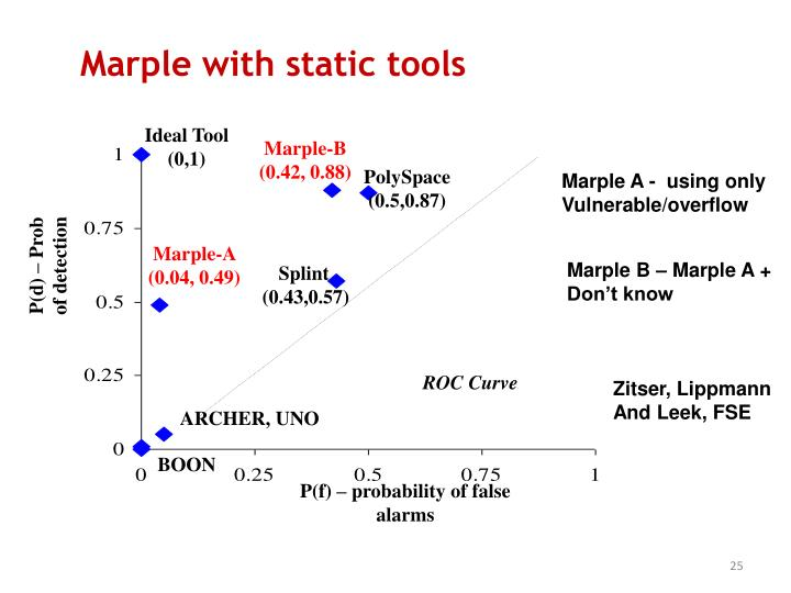 Marple with static tools