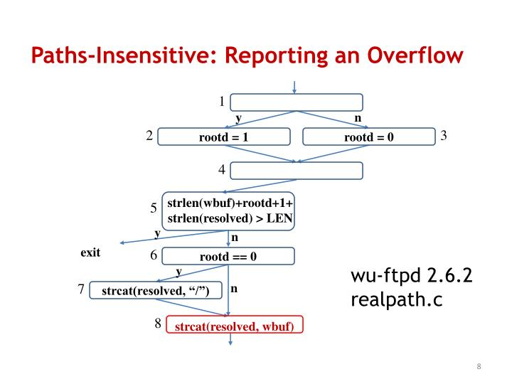 Paths-Insensitive: Reporting an Overflow