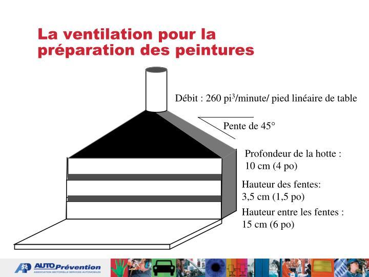 La ventilation pour la préparation des peintures