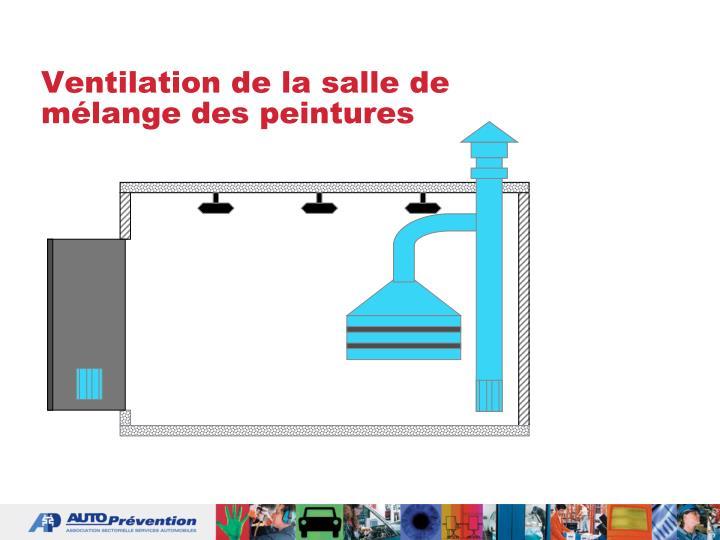 Ventilation de la salle de mélange des peintures