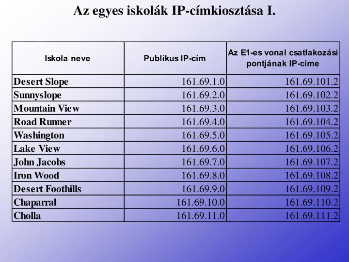 Az egyes iskolák IP-címkiosztása I.