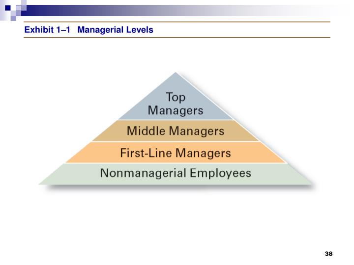 Exhibit 1–1Managerial Levels
